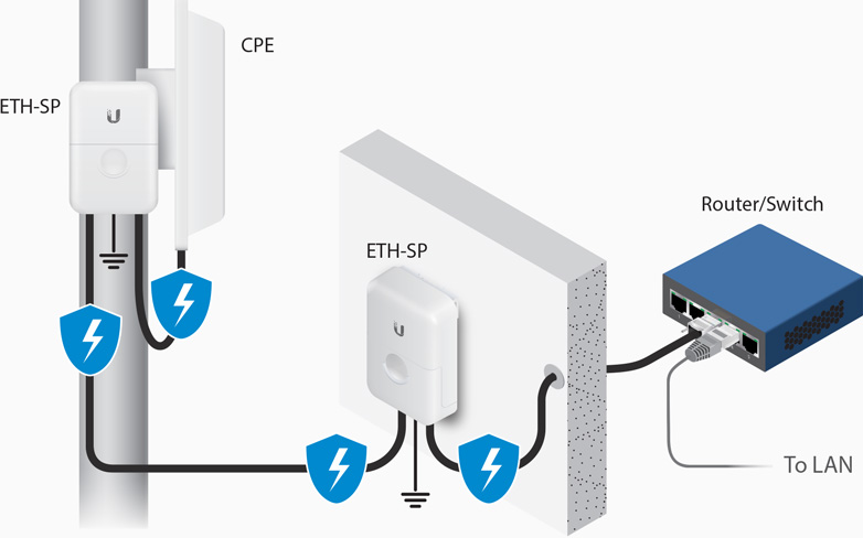 UBNT Ethernet Surge Protector